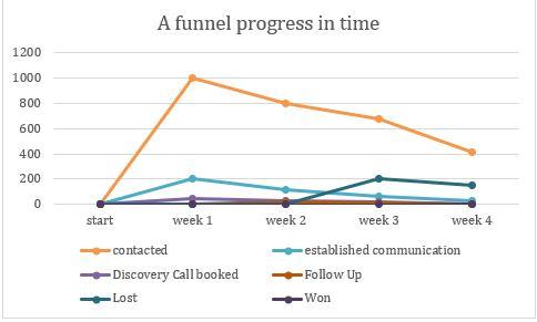 a funnel progress in time